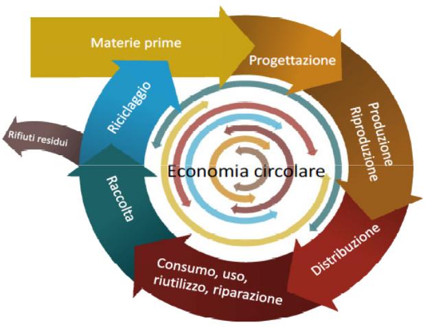 Capitale  naturale  ed  economia  circolare:  l'evidenza  del  modello  circolare dell'economia